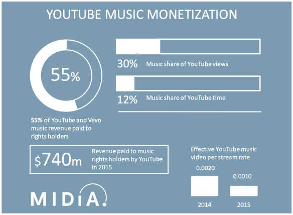 Music Monetization Youtube,Spotify,Soundcloud and more